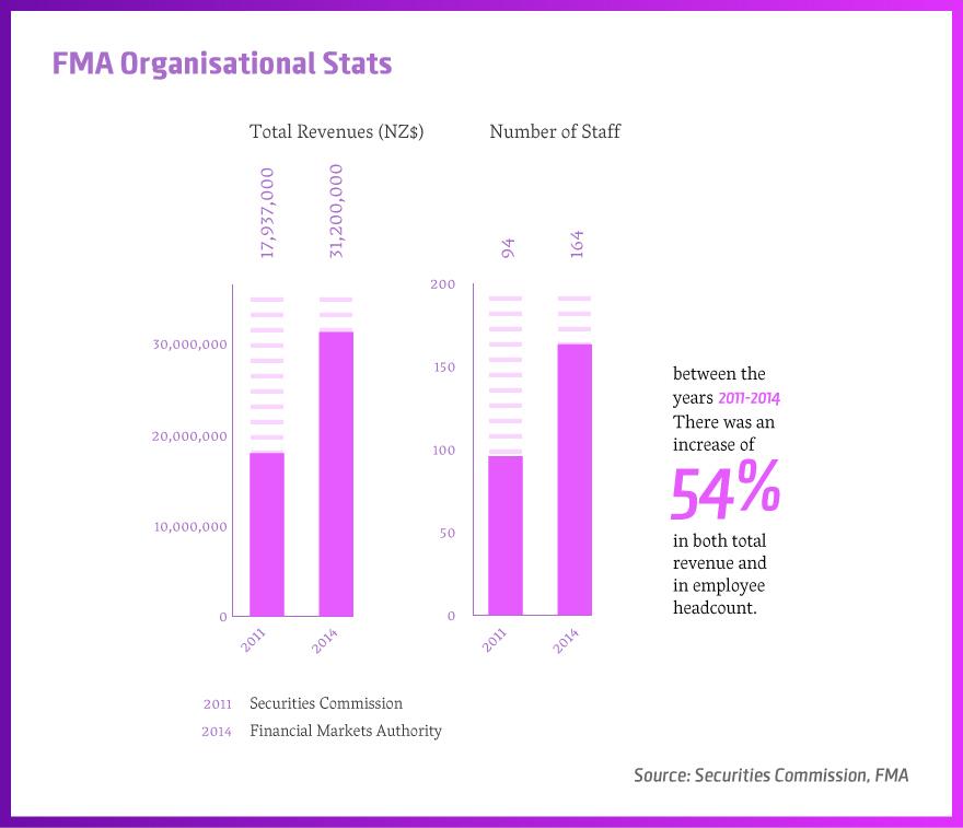 FMA-Stats