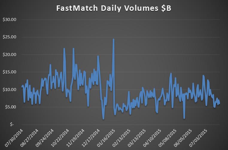 fastmatch fx volumes