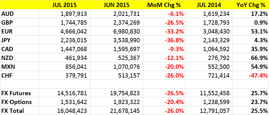 CME July 2015 Total FX Volumes