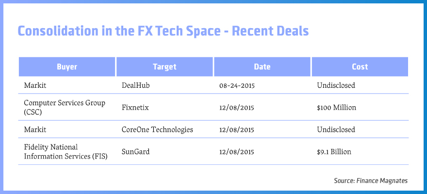 Consolidation-in-the-FX-Tech-Space---Recent-Deals-C