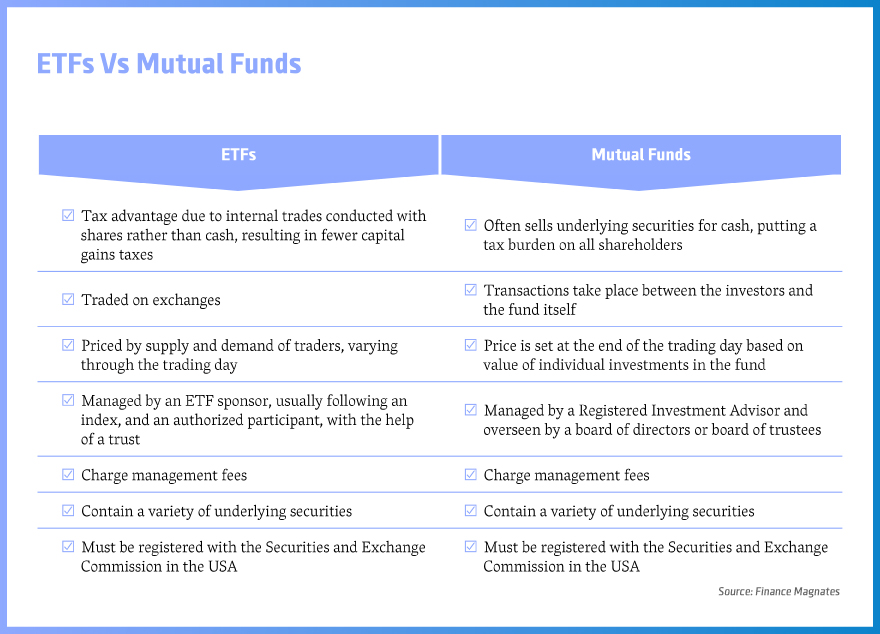 Top performing investment funds