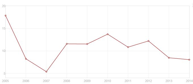 Nigerian Inflation, (annual %) *Source: World Bank