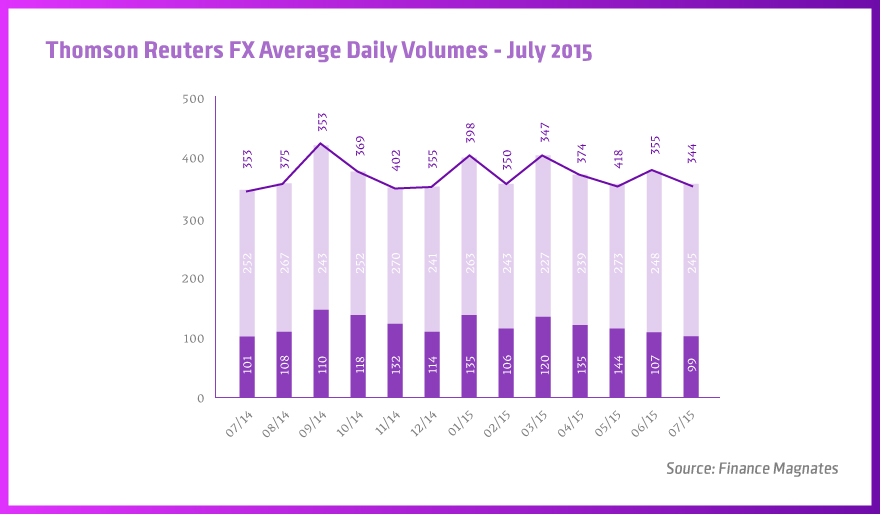 Thomson-Reuters-FX-Average-Daily-Volumes---July-2015