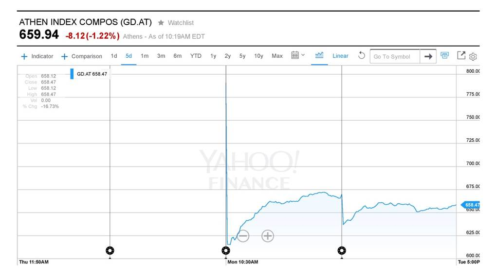 Athens Stock Exchange General Index