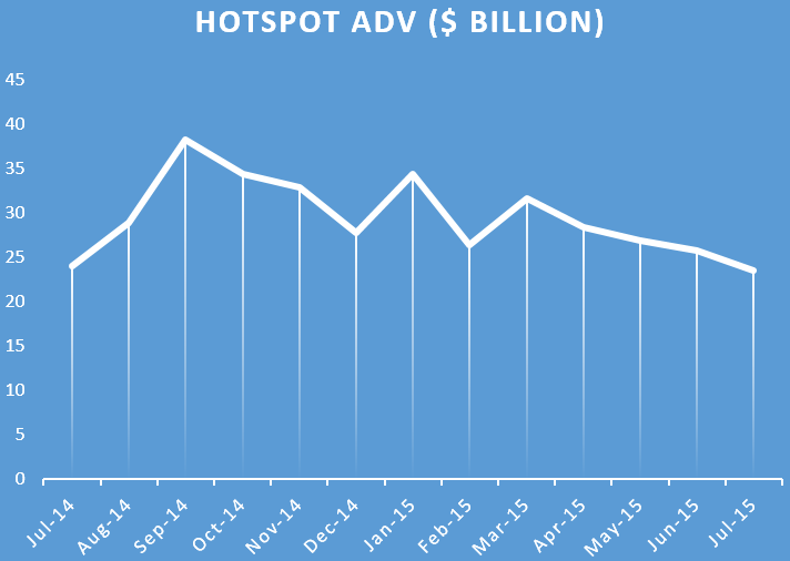 hotspot July average daily volumes
