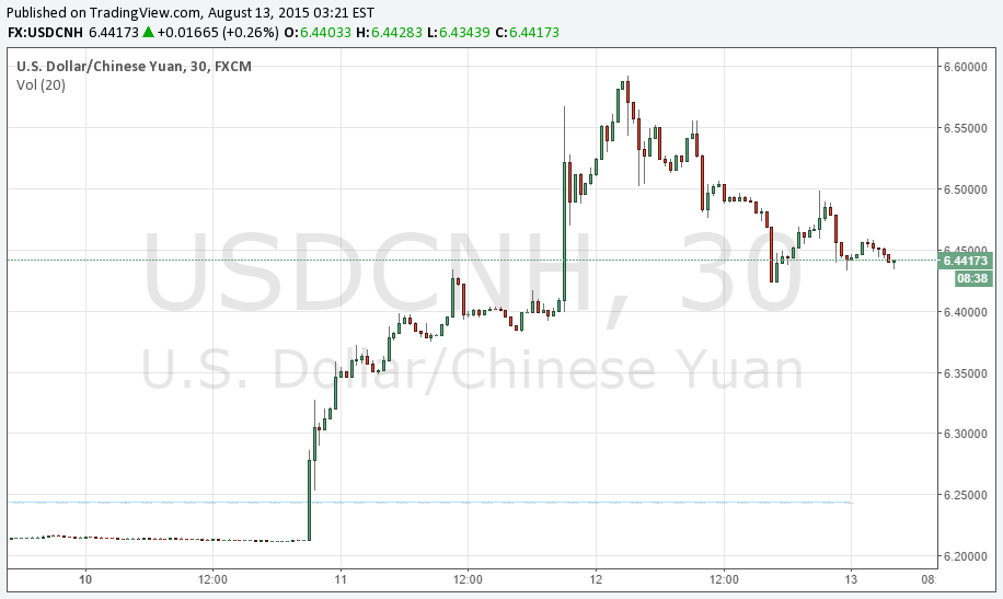 usdcnh pboc price move