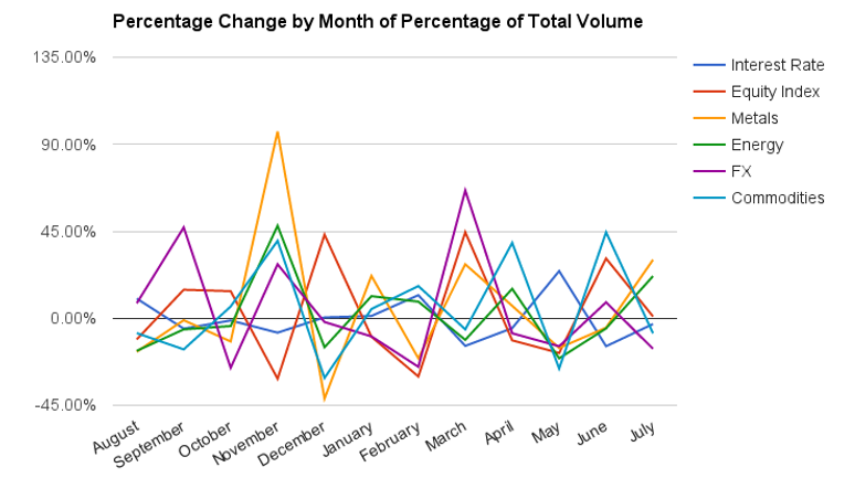 volume percentage changes cme group