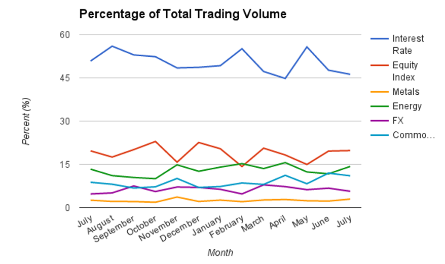 volume percentages cme group