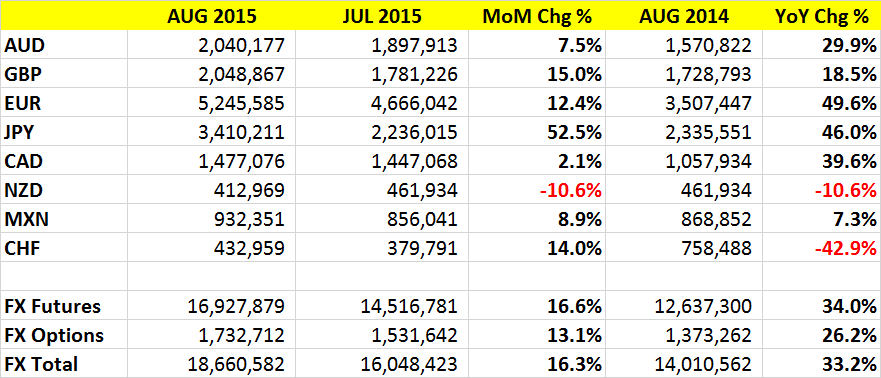 CME August 2015 Total FX Volumes