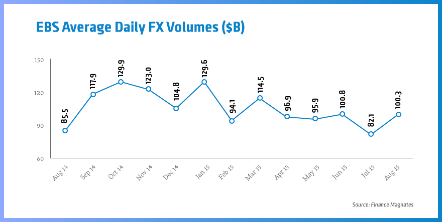 EBS-Average-daily-FX-Volumes