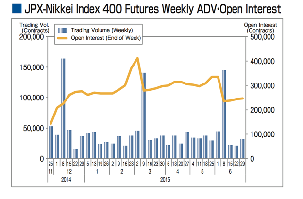 Japan Nikkei 400 futures