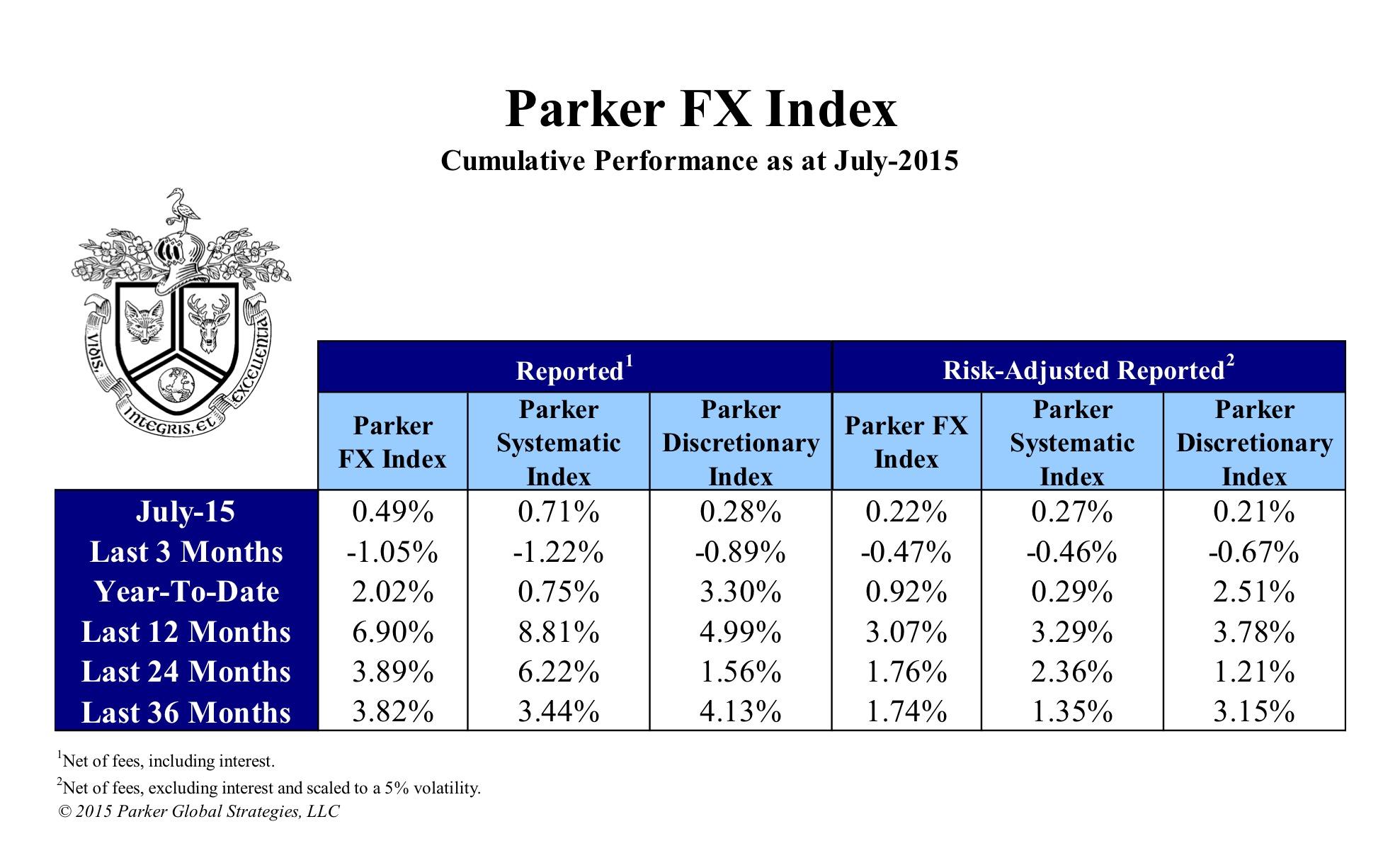 Parker FX, FX,