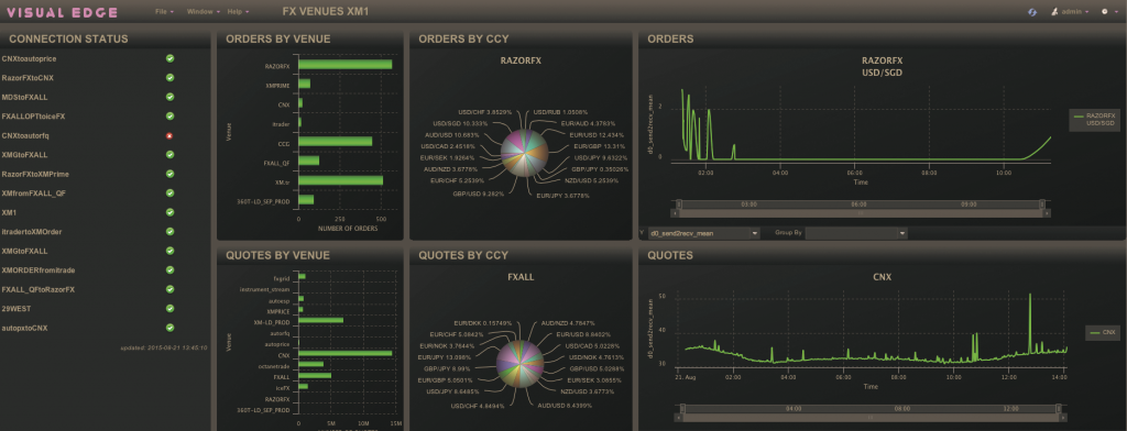FXeco-Eye Analytics Dashboard for Venue Performance and Volumes