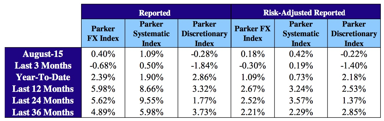 Cumulative Performance of Parker FX constituents for july 2015, Source: Parker Global Strategies