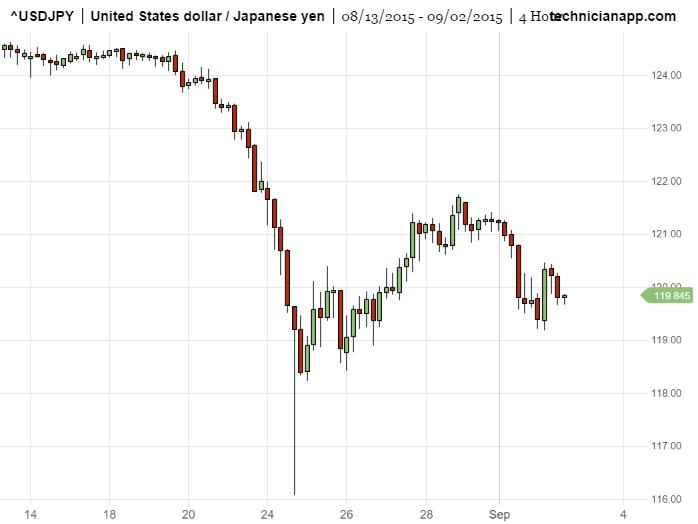 usdjpy trading