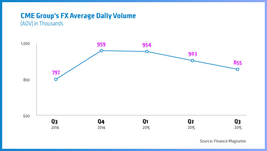 CME-Group's-FX-Avarage-Daily-Volume