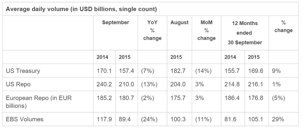 EBS brokertec volumes september 2015