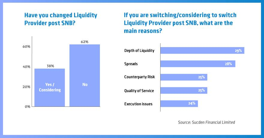 hot forex liquidity providers