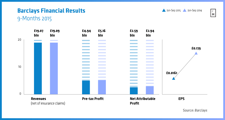 Barclays Nine-month 2015 results