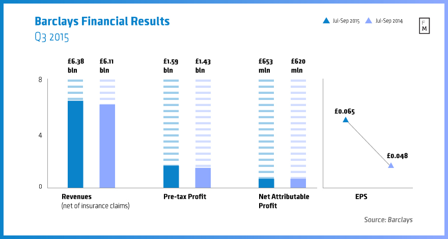 Barclays Q3 2015 results