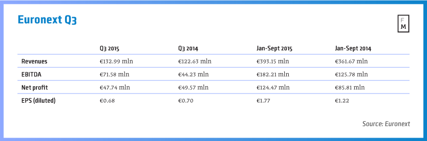 Euronext Q3 results